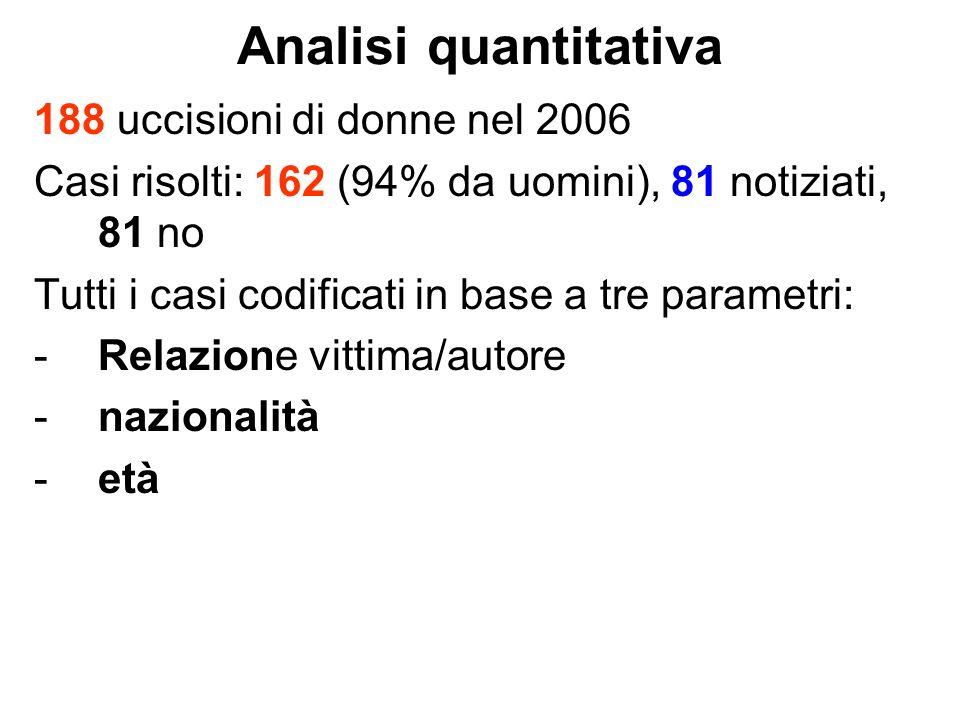 Analisi quantitativa 188 uccisioni di donne nel 2006