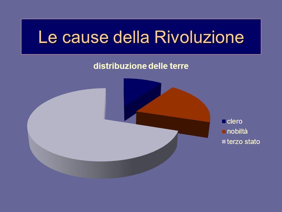 Le cause della Rivoluzione