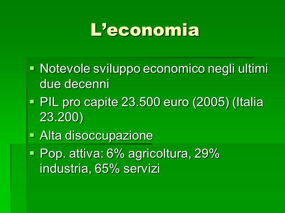 L'economia Notevole sviluppo economico negli ultimi due decenni
