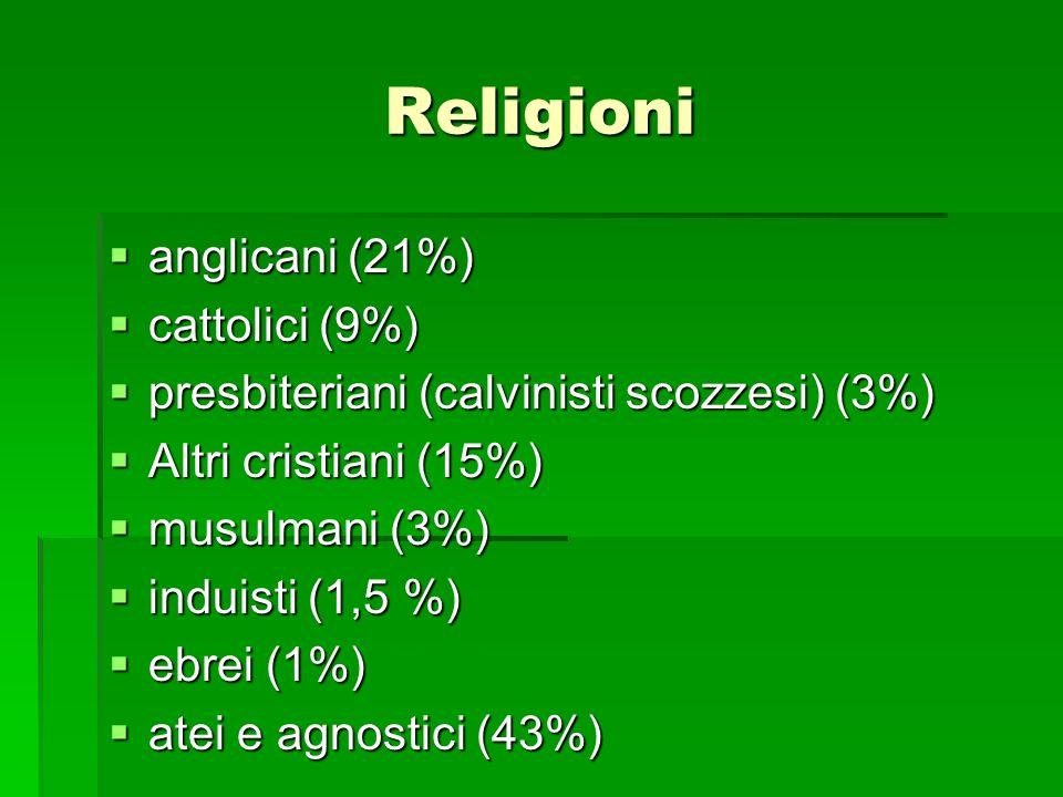 Religioni anglicani (21%) cattolici (9%)