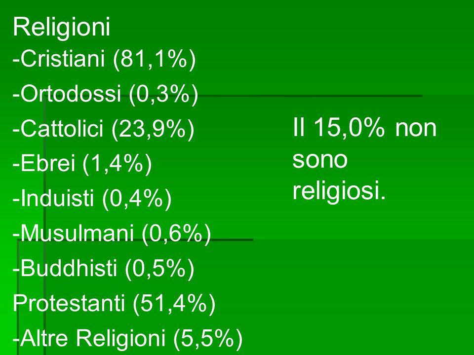 Religioni Il 15,0% non sono religiosi. -Cristiani (81,1%)