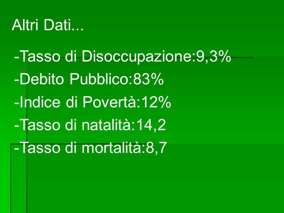 Altri Dati... -Tasso di Disoccupazione:9,3% -Debito Pubblico:83% -Indice di Povertà:12% -Tasso di natalità:14,2.