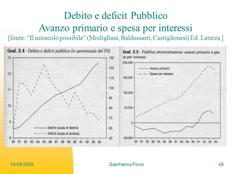 Debito e deficit Pubblico Avanzo primario e spesa per interessi
