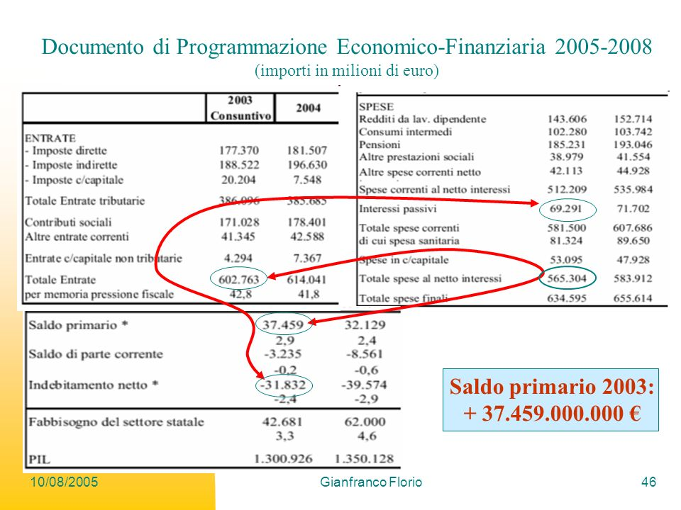Documento di Programmazione Economico-Finanziaria 2005-2008