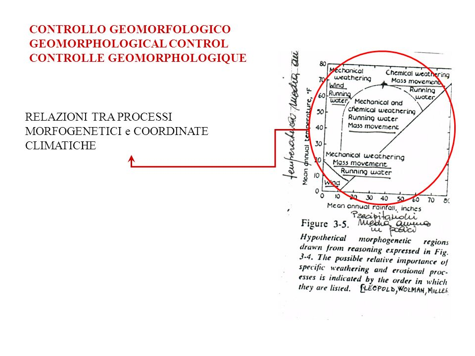 CONTROLLO GEOMORFOLOGICO GEOMORPHOLOGICAL CONTROL CONTROLLE GEOMORPHOLOGIQUE