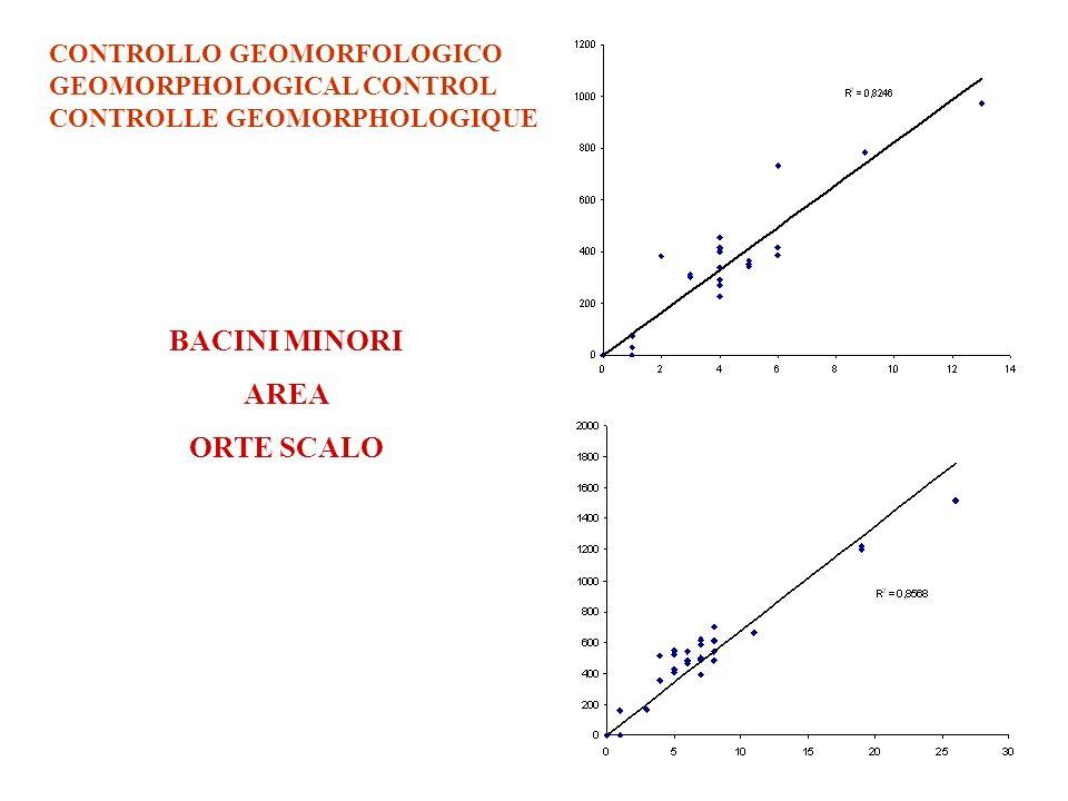 BACINI MINORI AREA ORTE SCALO