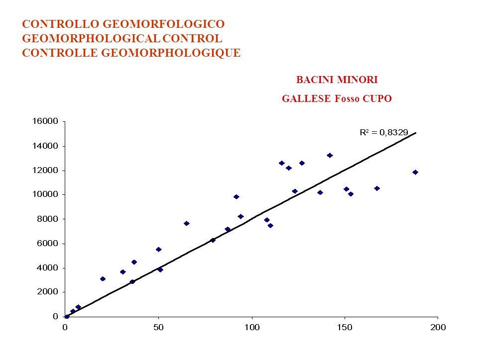 CONTROLLO GEOMORFOLOGICO GEOMORPHOLOGICAL CONTROL