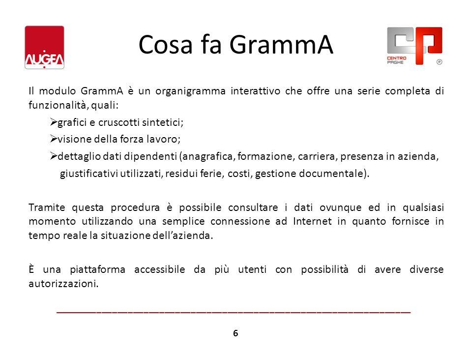 Cosa fa GrammA Il modulo GrammA è un organigramma interattivo che offre una serie completa di funzionalità, quali: