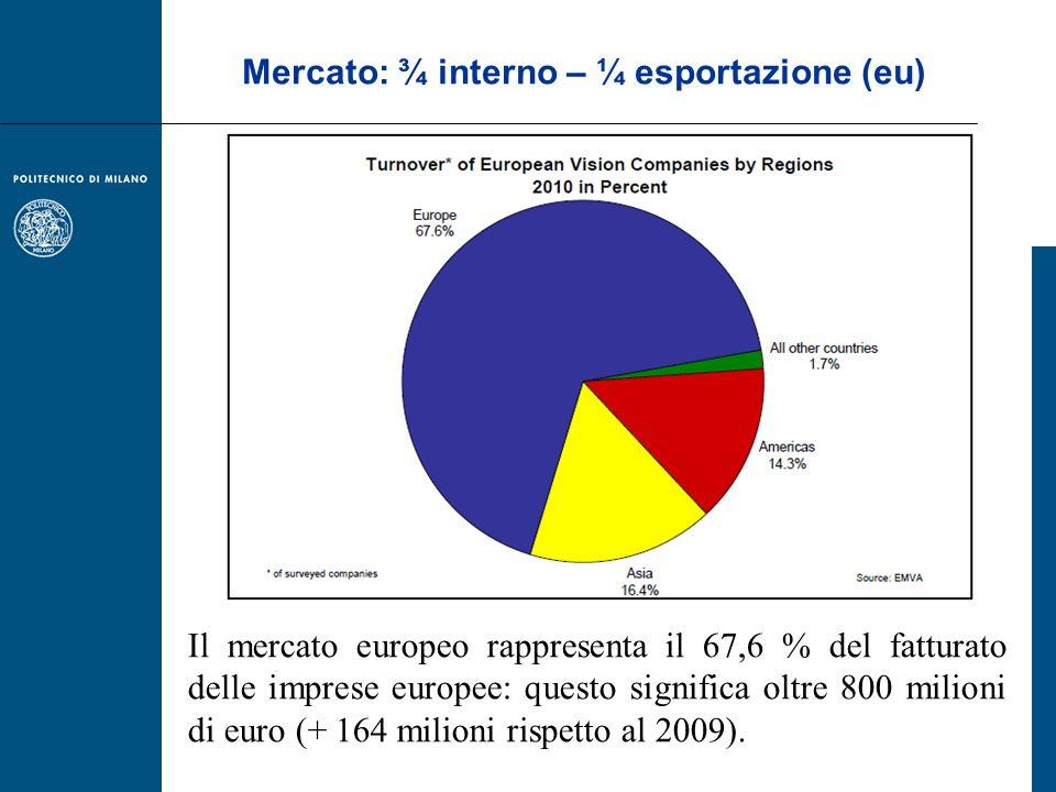 Mercato: ¾ interno – ¼ esportazione (eu)