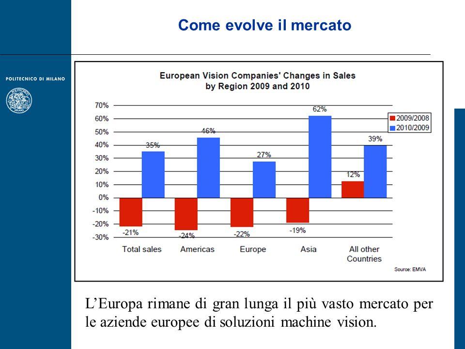 Come evolve il mercato L'Europa rimane di gran lunga il più vasto mercato per le aziende europee di soluzioni machine vision.