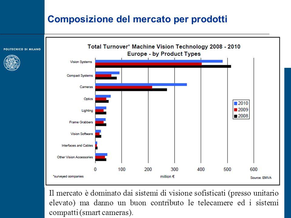 Composizione del mercato per prodotti