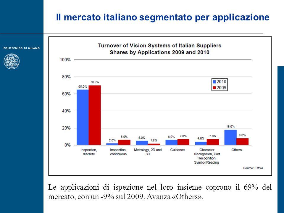 Il mercato italiano segmentato per applicazione