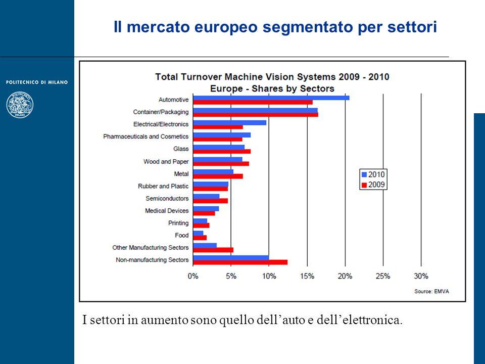 Il mercato europeo segmentato per settori