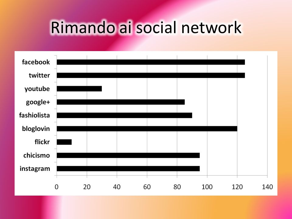 Rimando ai social network