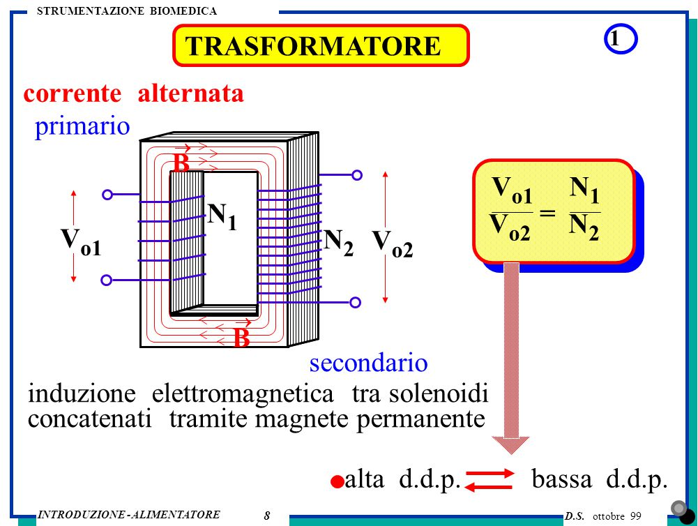 induzione elettromagnetica tra solenoidi