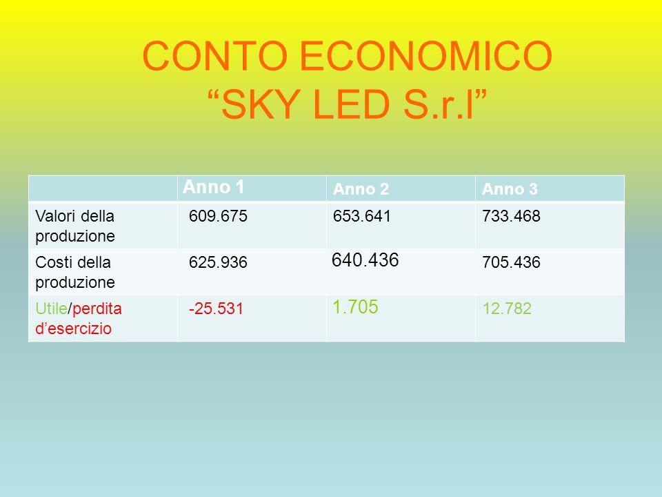 CONTO ECONOMICO SKY LED S.r.l