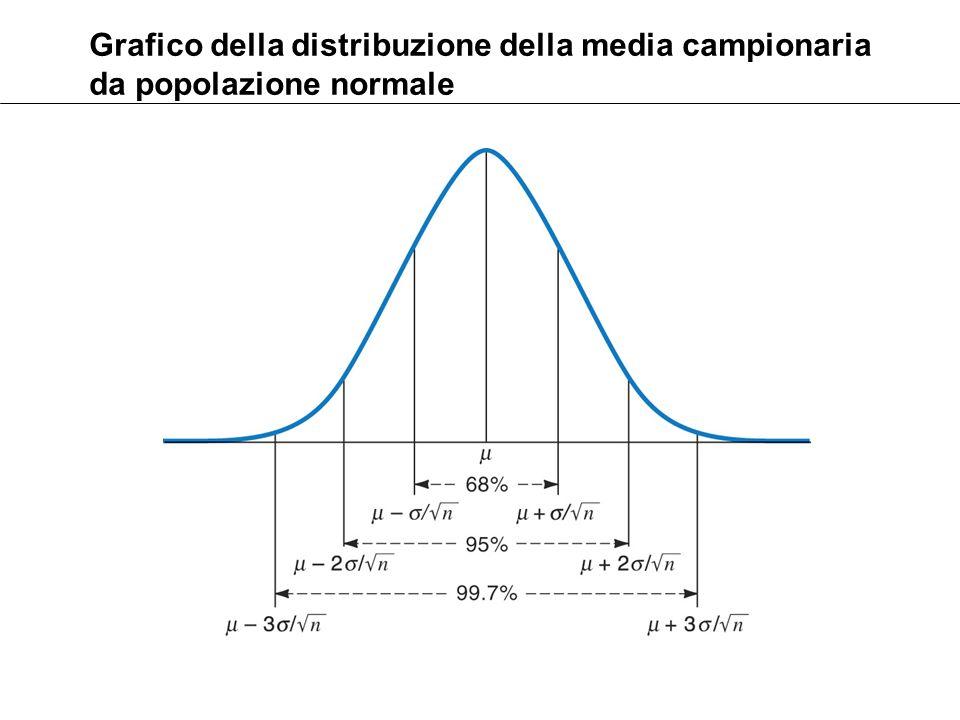 Grafico della distribuzione della media campionaria da popolazione normale