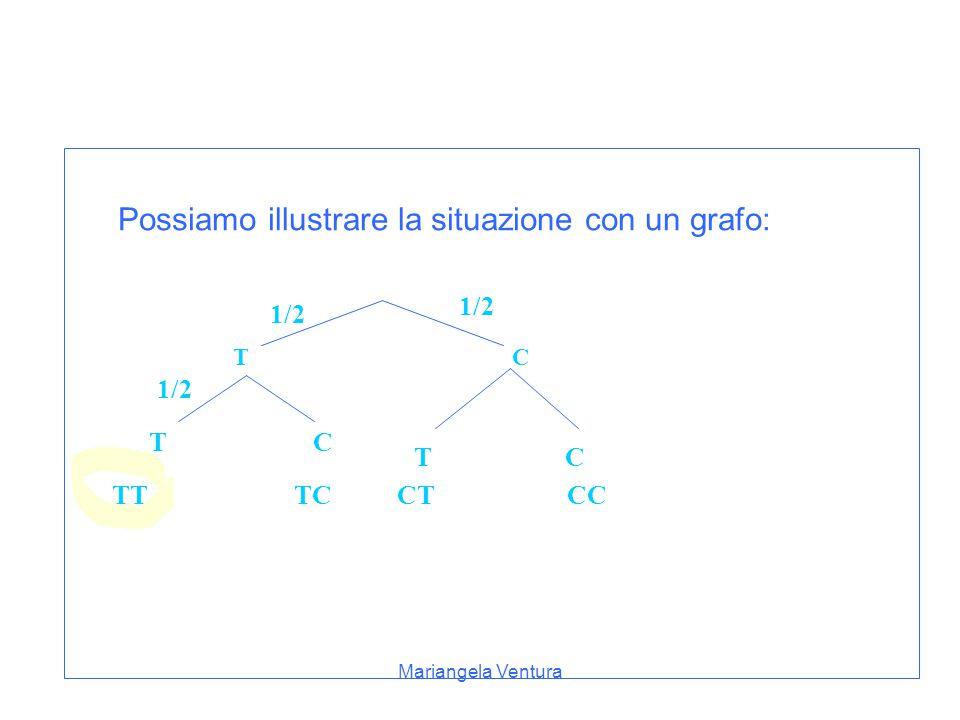 Possiamo illustrare la situazione con un grafo: