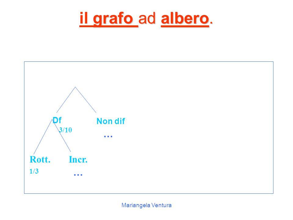 il grafo ad albero. … Rott. Incr. … Df Non dif 3/10 1/3