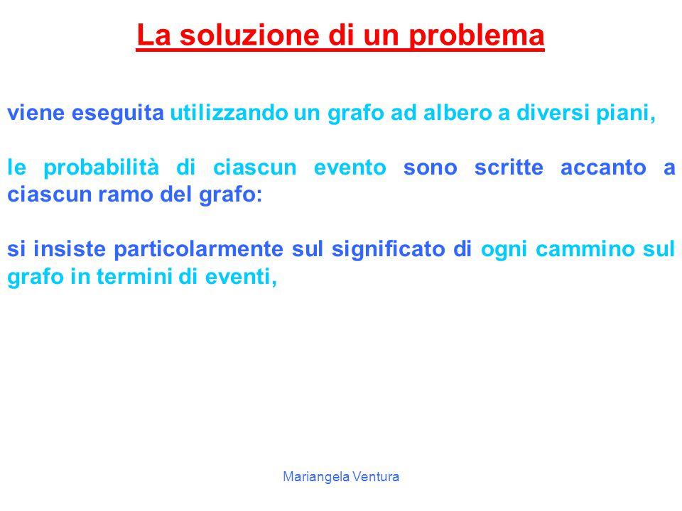 La soluzione di un problema