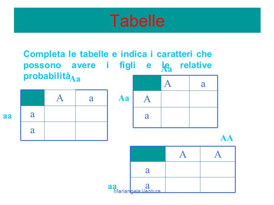 Tabelle Completa le tabelle e indica i caratteri che possono avere i figli e le relative probabilità.