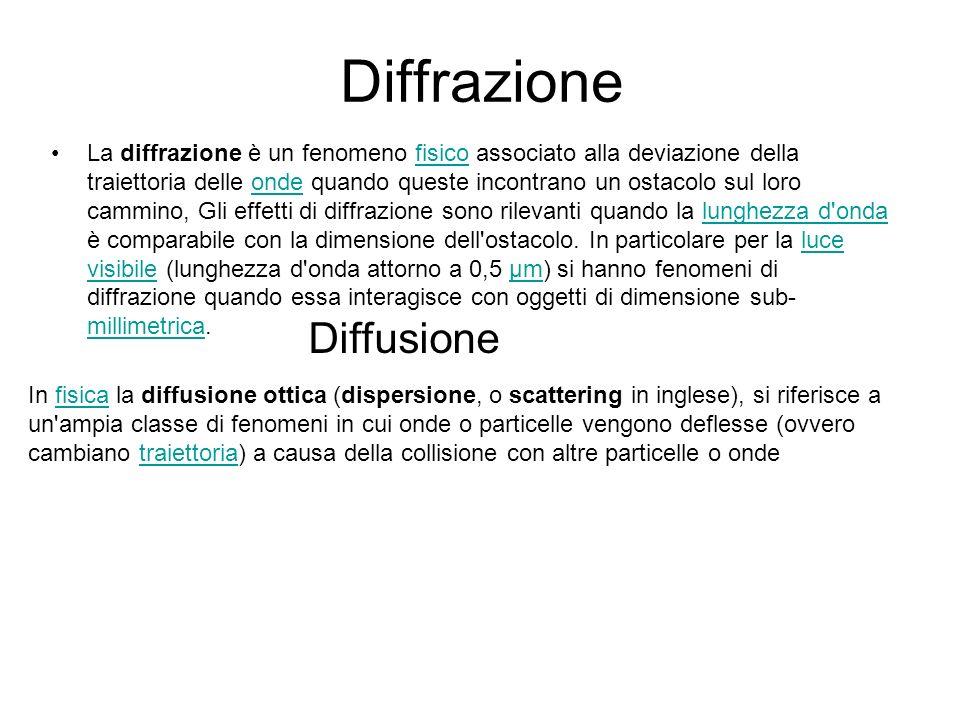 Diffrazione Diffusione
