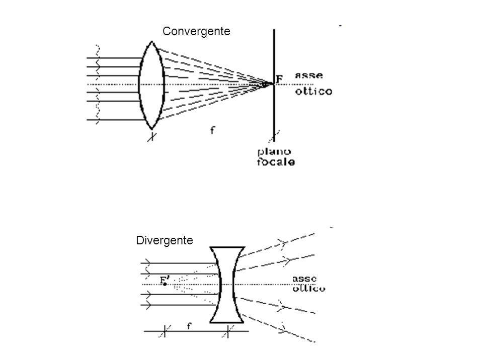 Convergente Divergente