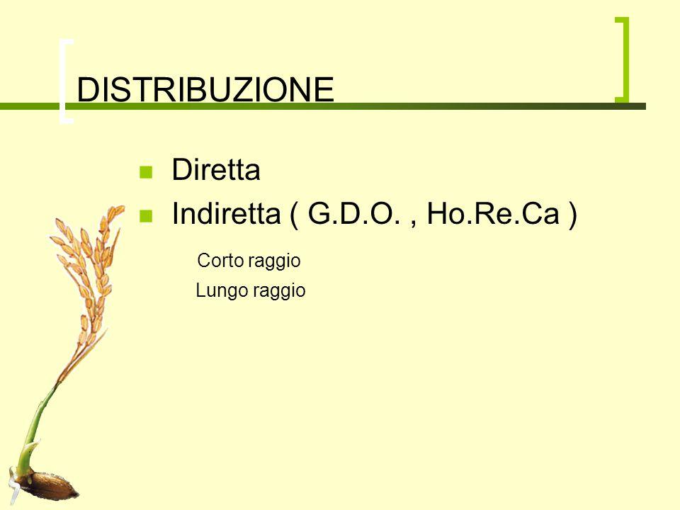 DISTRIBUZIONE Diretta Indiretta ( G.D.O. , Ho.Re.Ca ) Corto raggio