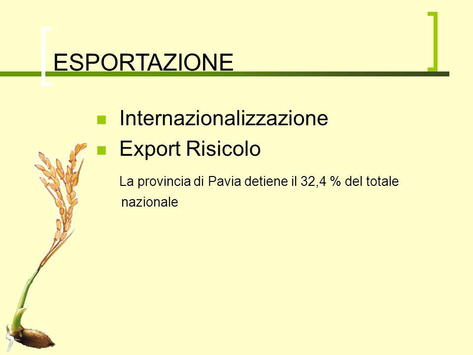ESPORTAZIONE Internazionalizzazione Export Risicolo