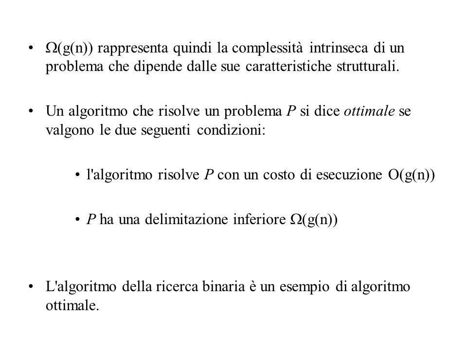 (g(n)) rappresenta quindi la complessità intrinseca di un problema che dipende dalle sue caratteristiche strutturali.