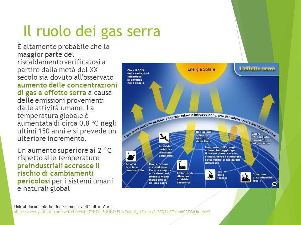 Il ruolo dei gas serra