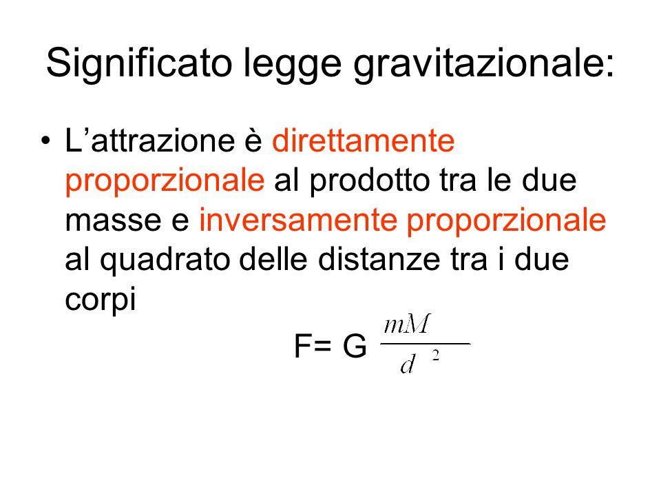 Significato legge gravitazionale: