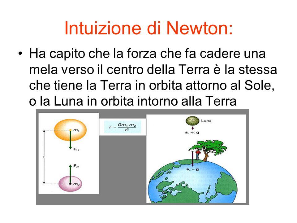 Intuizione di Newton: