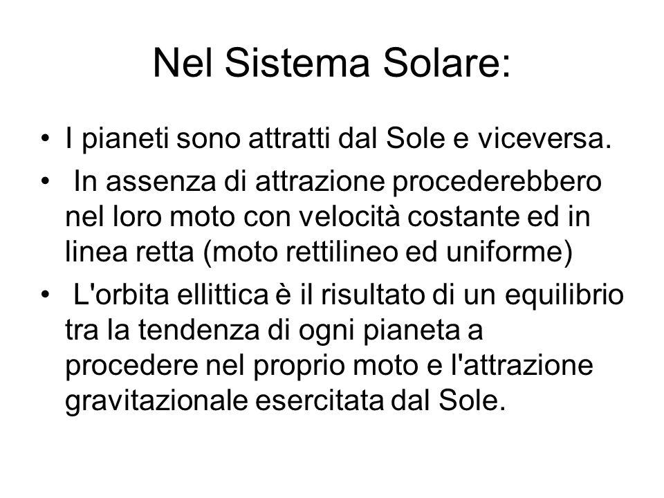 Nel Sistema Solare: I pianeti sono attratti dal Sole e viceversa.
