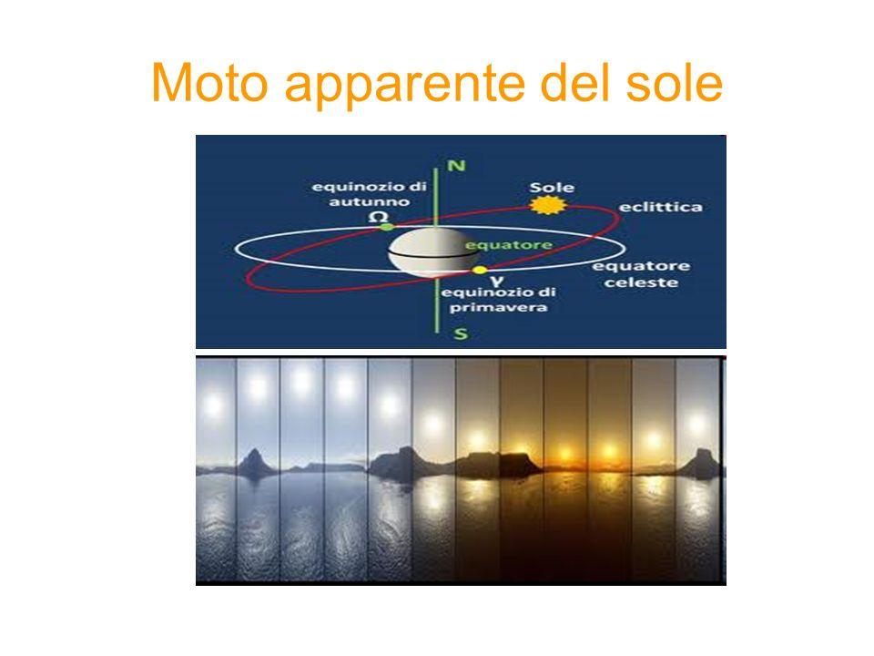 Moto apparente del sole