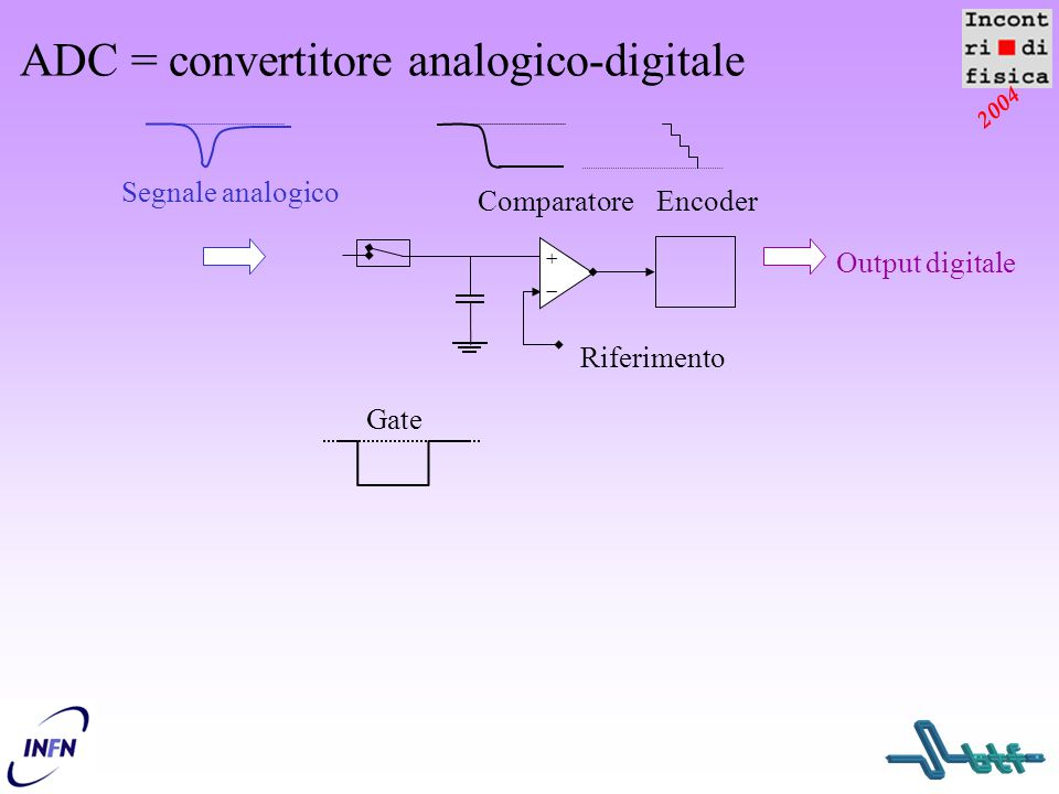 ADC = convertitore analogico-digitale