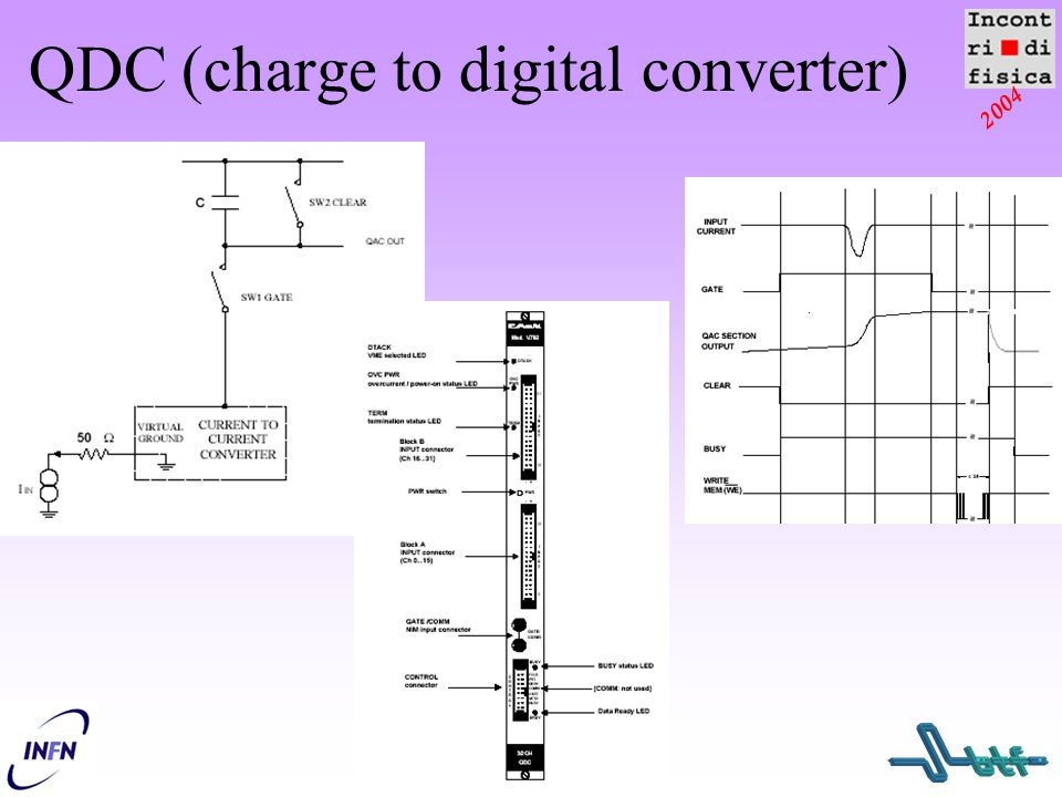 QDC (charge to digital converter)