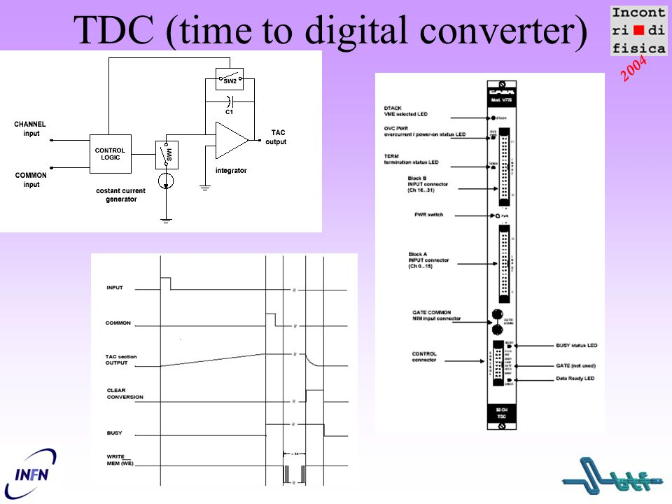 TDC (time to digital converter)