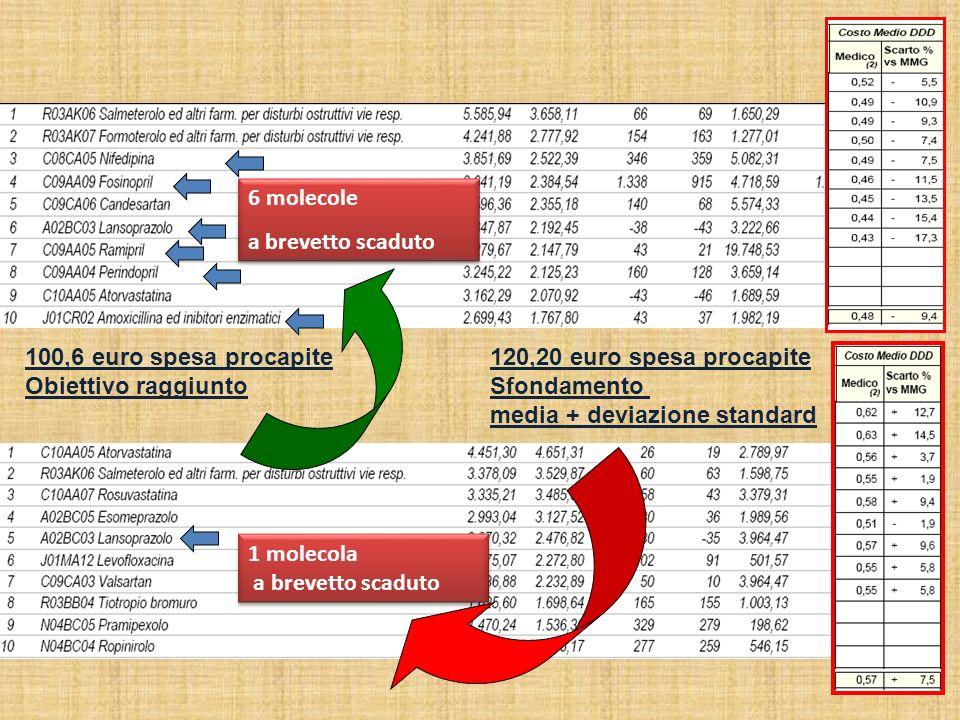 6 molecole a brevetto scaduto. 100,6 euro spesa procapite. Obiettivo raggiunto. 120,20 euro spesa procapite.