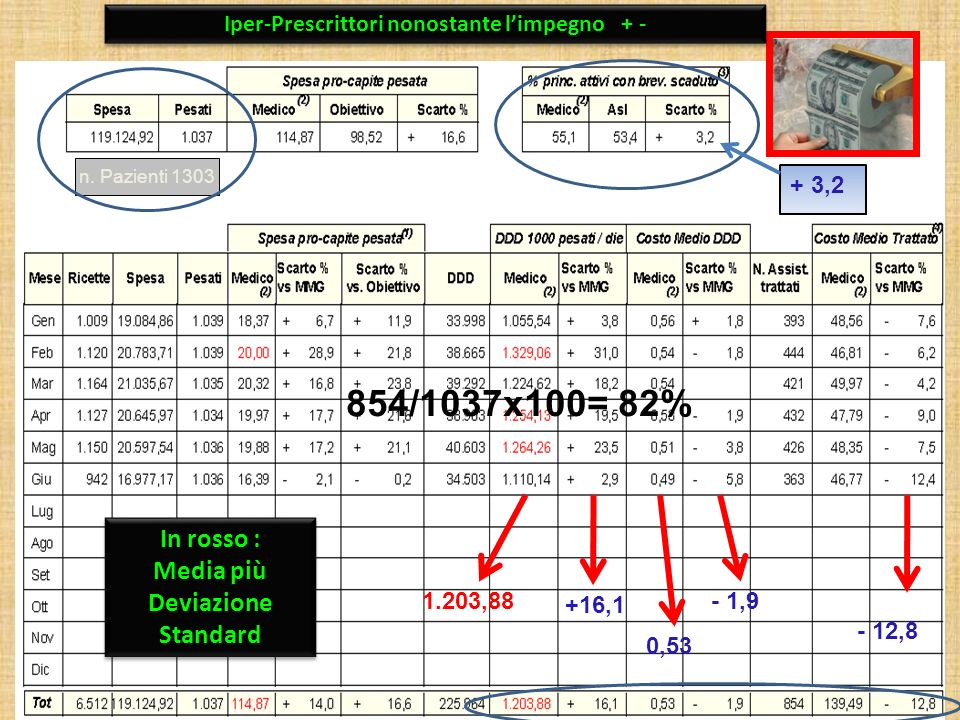 854/1037x100= 82% In rosso : Media più Deviazione Standard