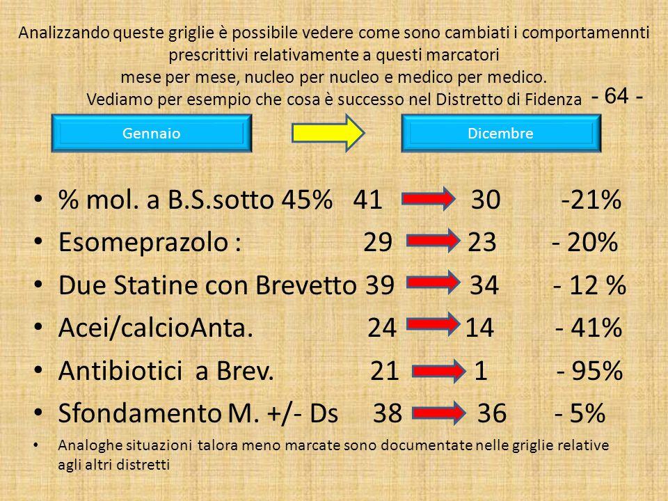 Due Statine con Brevetto 39 34 - 12 % Acei/calcioAnta. 24 14 - 41%