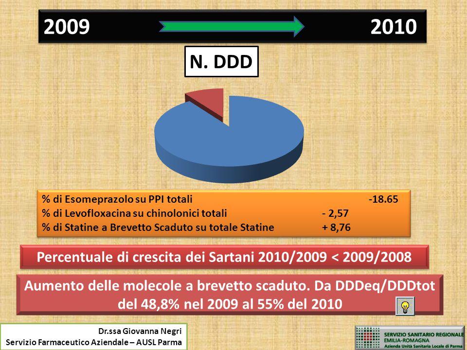 Percentuale di crescita dei Sartani 2010/2009 < 2009/2008