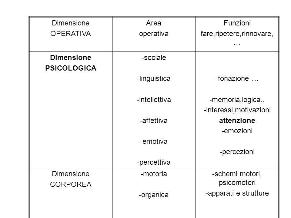 PSICOLOGICA attenzione