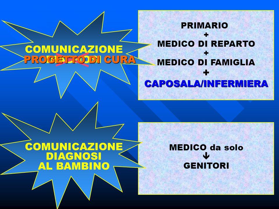 COMUNICAZIONE DIAGNOSI PROGETTO DI CURA COMUNICAZIONE DIAGNOSI