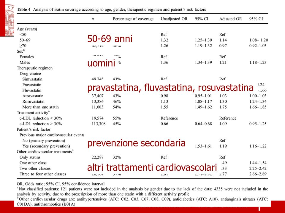 50-69 anni uomini. pravastatina, fluvastatina, rosuvastatina.
