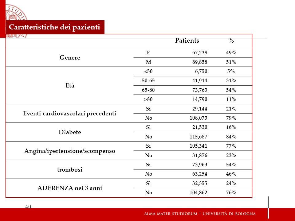 Eventi cardiovascolari precedenti Angina/ipertensione/scompenso