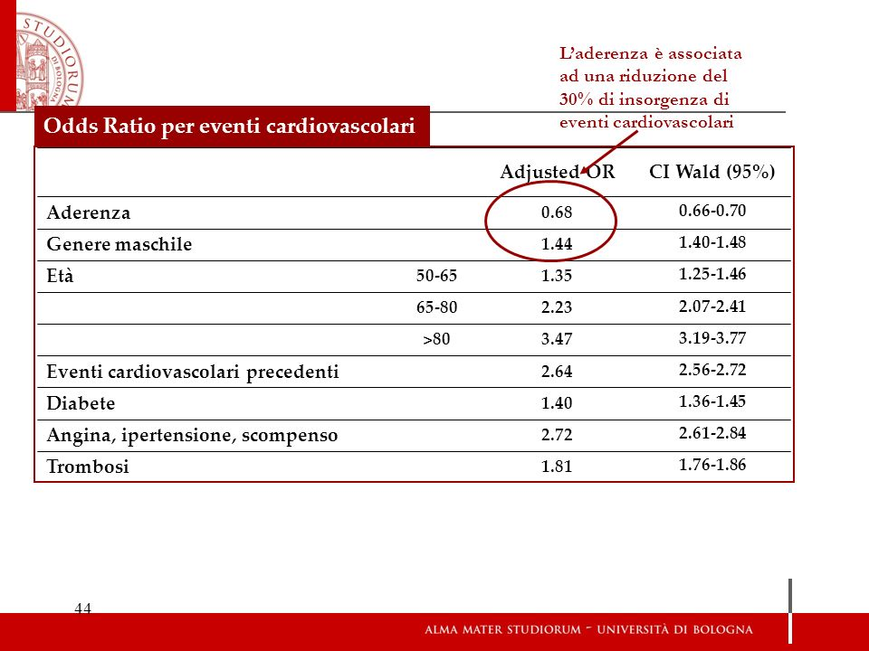 Odds Ratio per eventi cardiovascolari