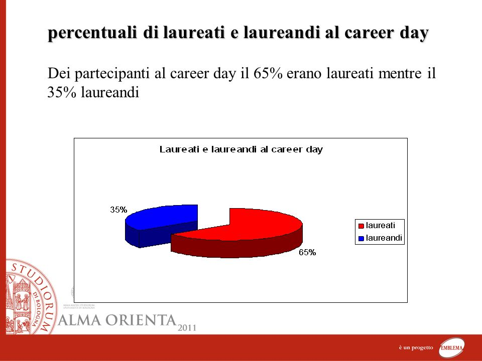 percentuali di laureati e laureandi al career day