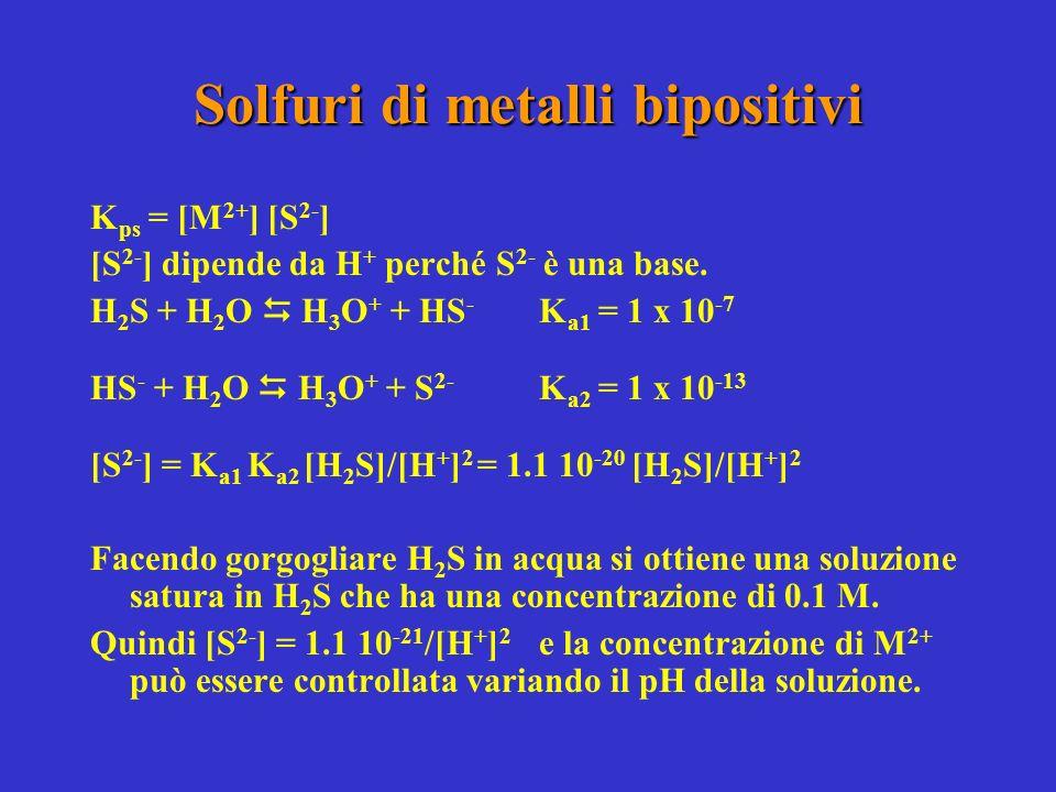 Solfuri di metalli bipositivi