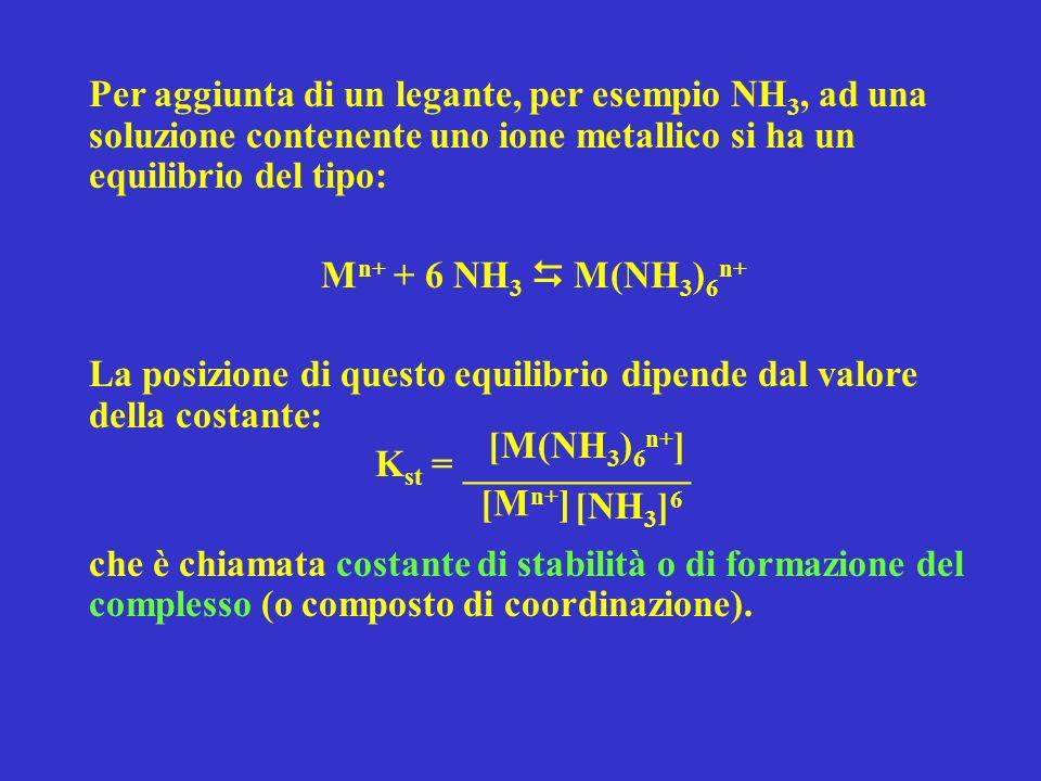 Per aggiunta di un legante, per esempio NH3, ad una soluzione contenente uno ione metallico si ha un equilibrio del tipo: